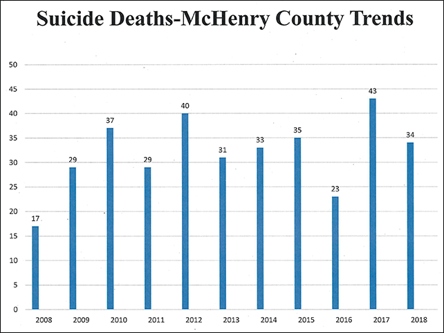 Suicide Deaths Graph