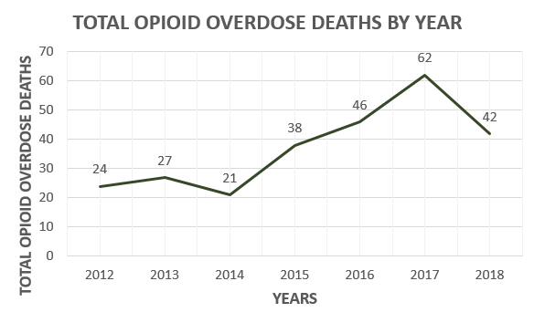 opioid deaths by year