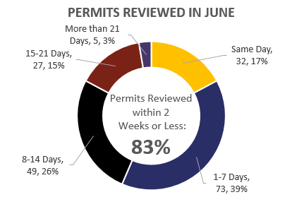Permits Reviewed in June