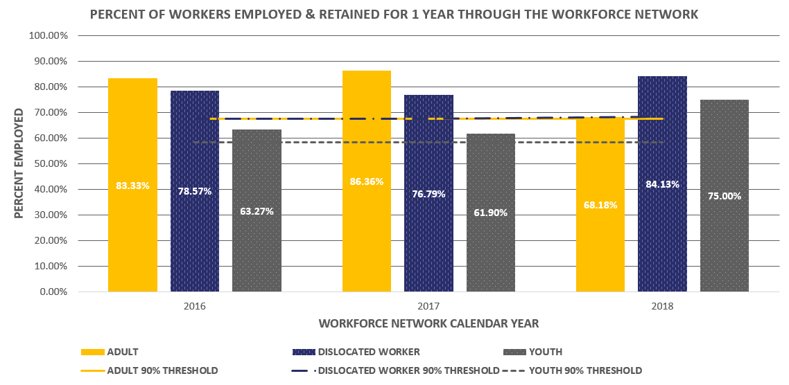 WN Percent Employed 2018